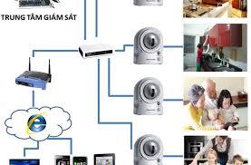 Tư vấn lắp đặt camera giám sát con tại nhà.